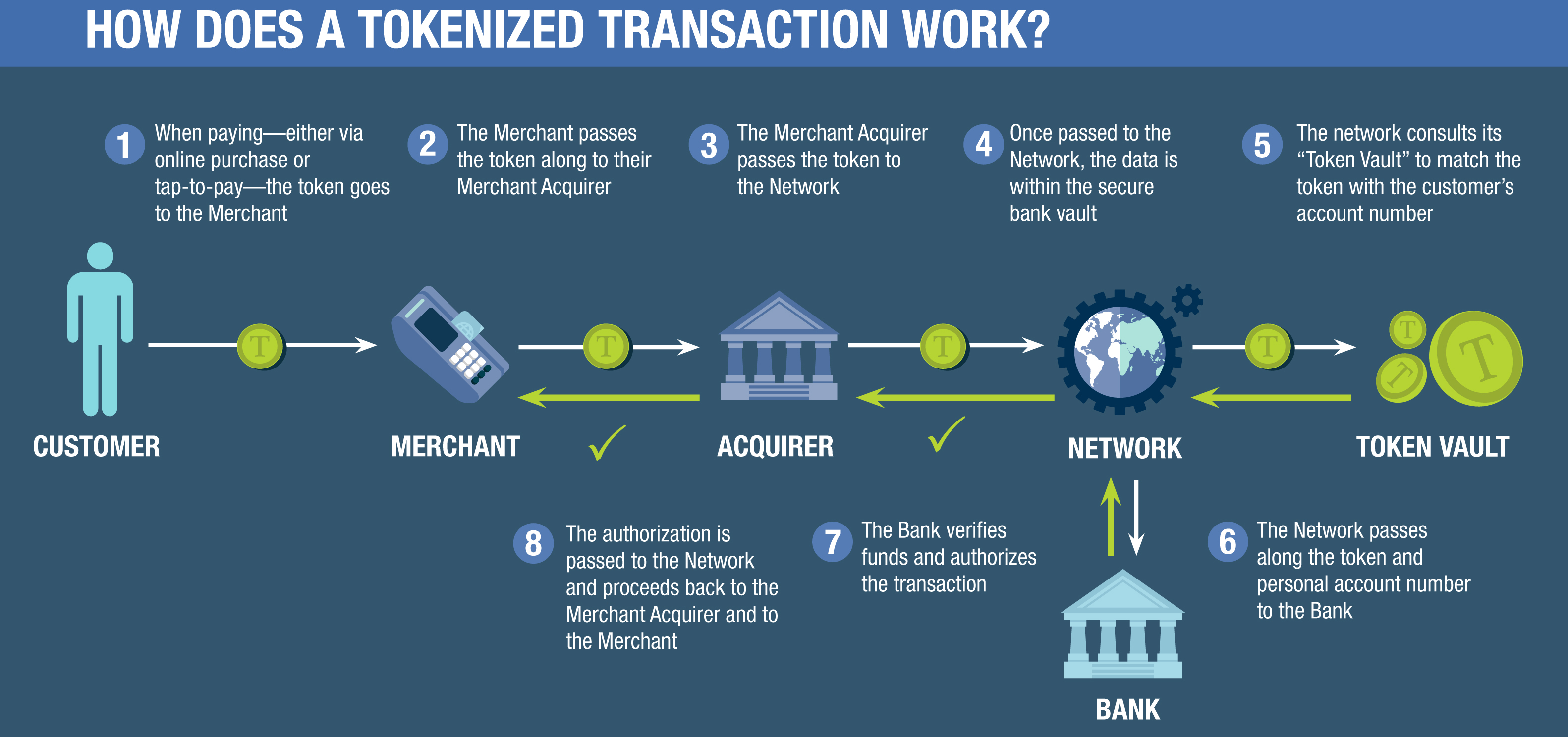 How does a tokenized transaction work
