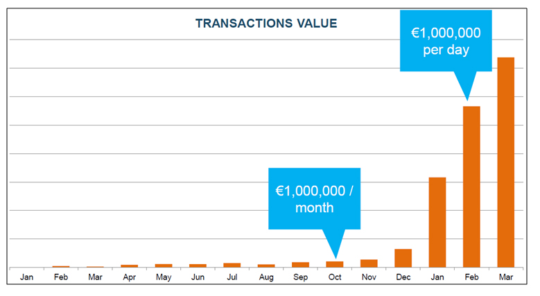 Over €100 million of payments initiated via MyBank