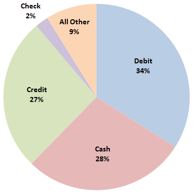 Payment Preference by Product (Total Survey = 1,003 Respondents)