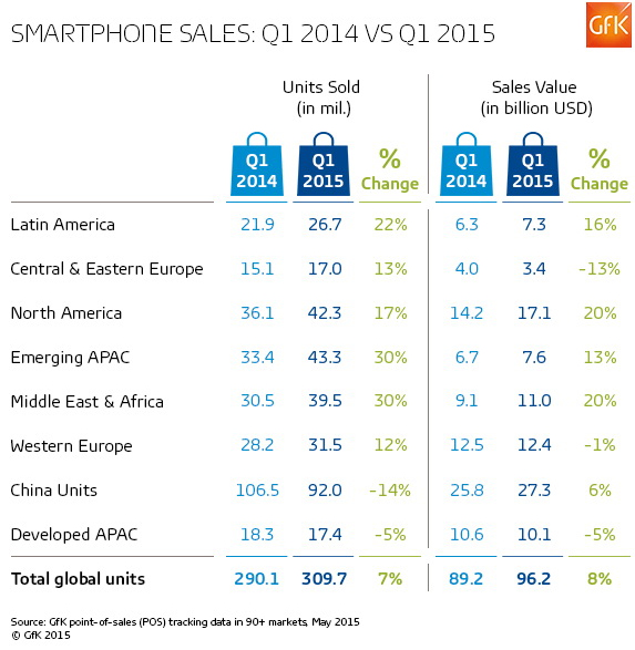 A chart showing Smartphone sales