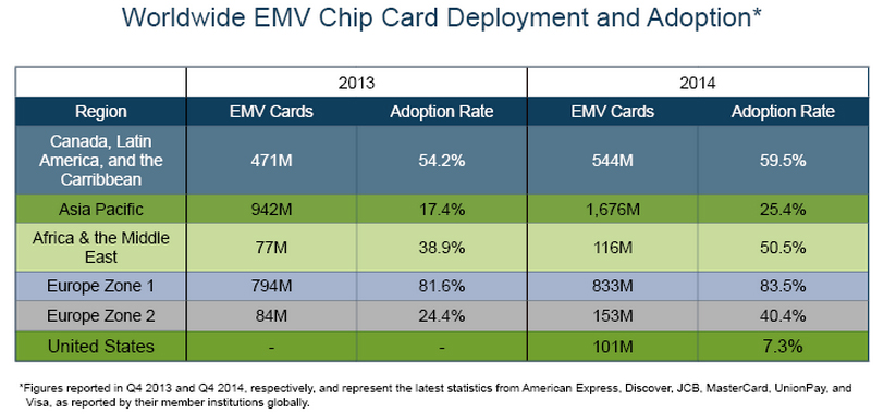 Worldwide EMV chip card deployment