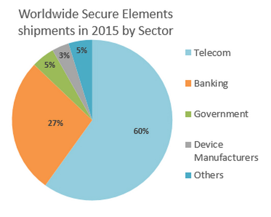 a pie chart showing Worldwide secure element shipments by sector