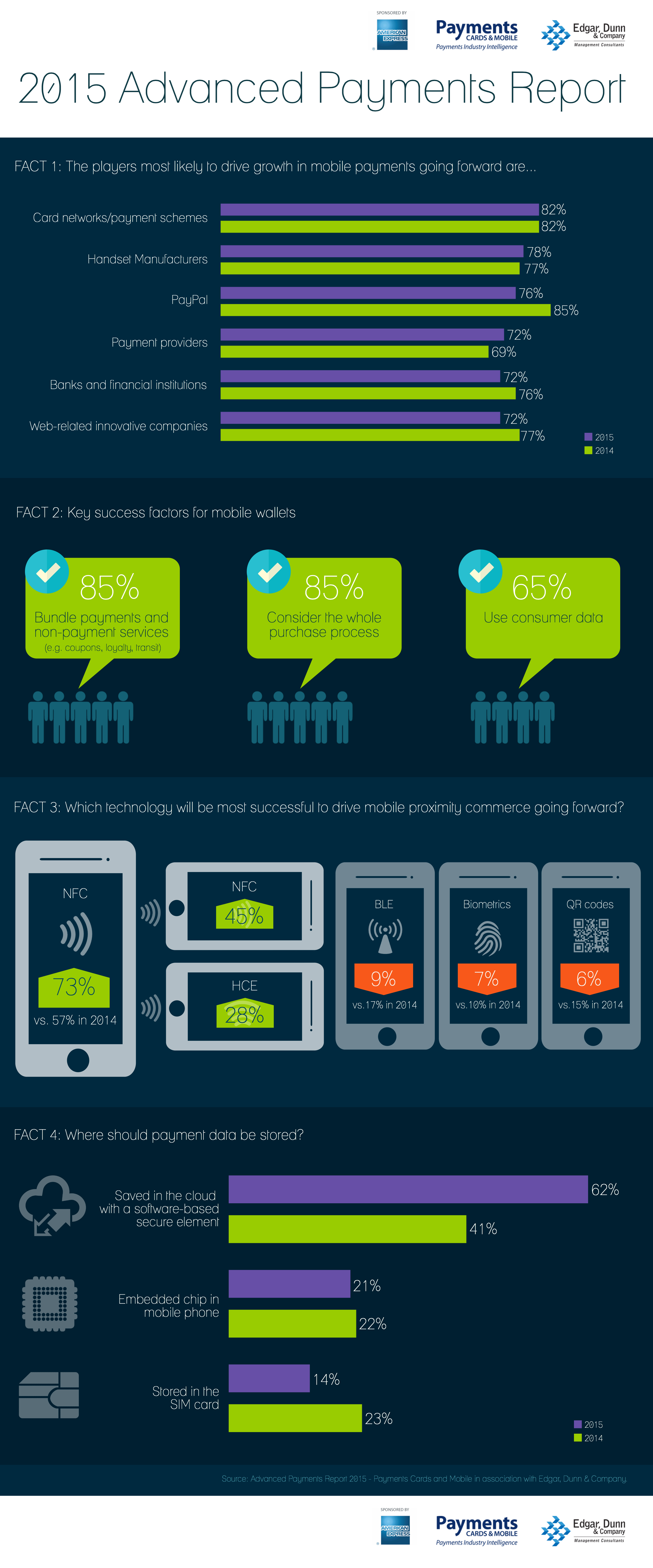 Advanced Payments Report 2015 Infographic