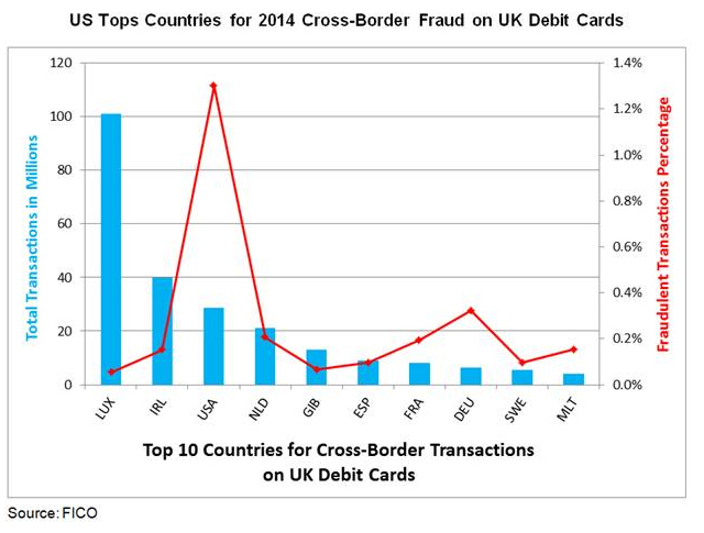 A chart showing that US top country for cross border fraud