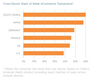A chart showing Cross-Device Share of Retail eCommerce Transactions