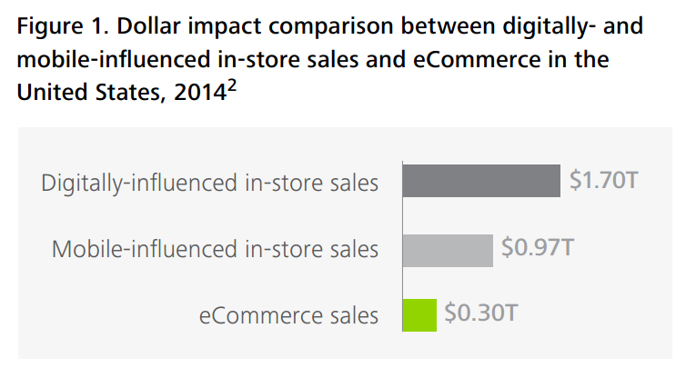 Dollar impact comparison between digitally- and mobile-influenced in-store sales and eCommerce