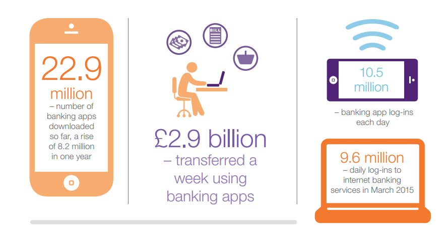 Mobile banking the UK's number one way to bank
