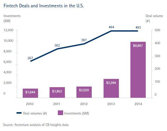A chart showing Fintech Deals and Investments