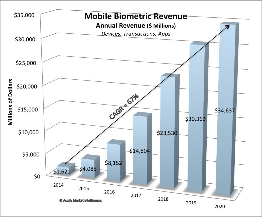 A chart showing the Mobile biometrics market to reach $35 billion