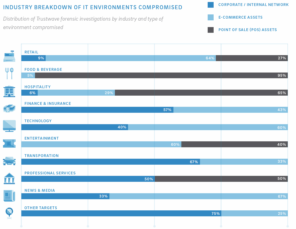 Industry breakdown of IT environments compromised by Cybercrime