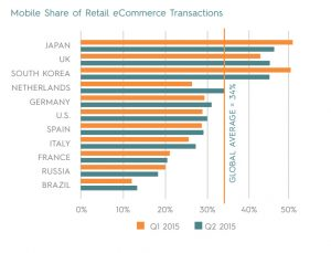 A graph showing Mobile Share of Retail eCommerce Transactions