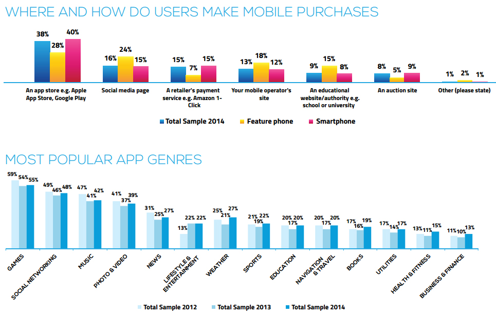 Mobile money usage