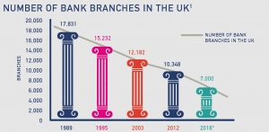 An infograph of Number of bank branches in the UK