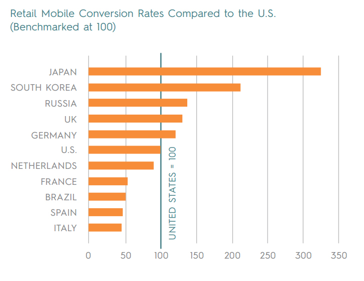 A graph showing Retail Mobile Conversion Rates