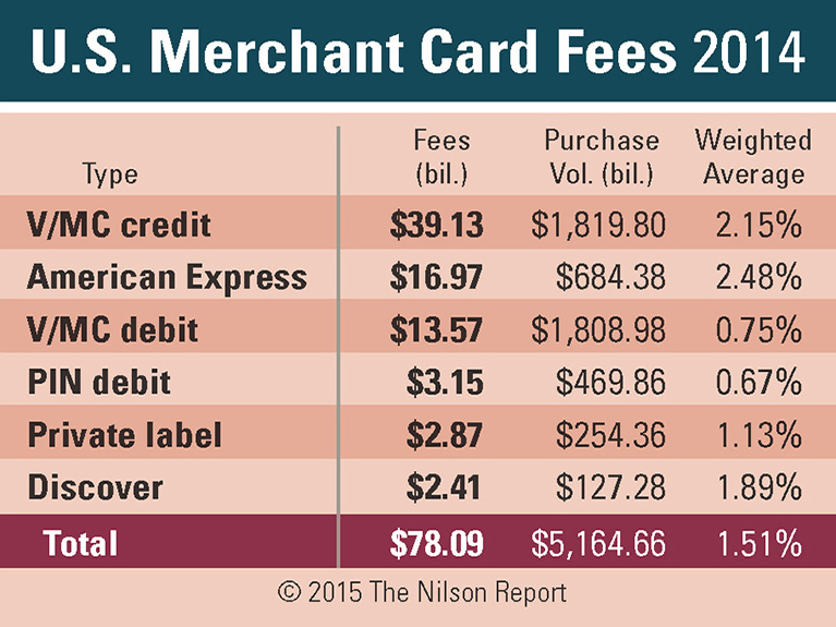 A table showing US merchant card processing fees rising