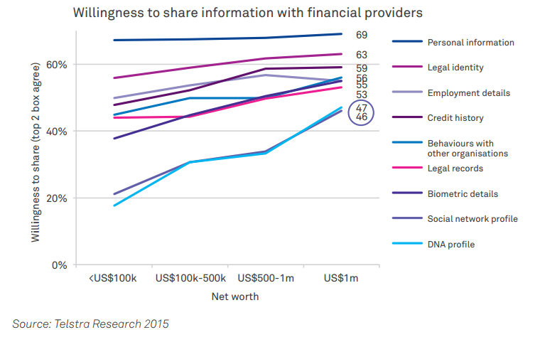 Willingness to Share Personal Information with Financial Services Institution (by Net Worth $ (Total Investments & Assets – Debt))