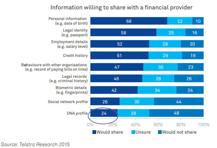 Willingness to Share Personal Information with Financial Services Institution