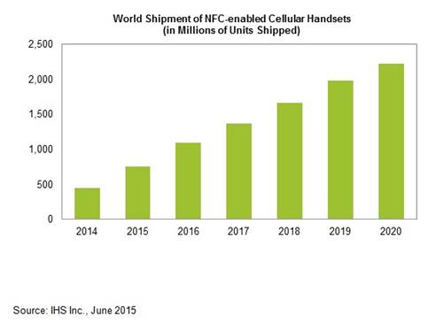 A chart showing NFC handset growth globally
