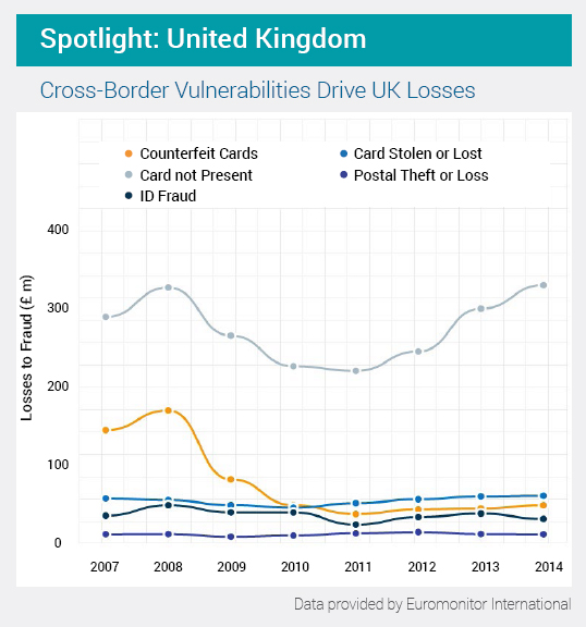 A char showing UK cross border fraud losses
