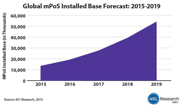 Global mPoS installed base to quadruple to 54 million units