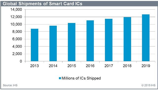 Smart card IC