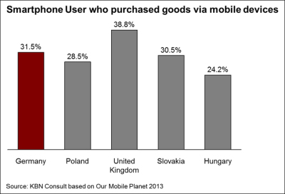 A chart showing Smartphone users who purchased via mobile