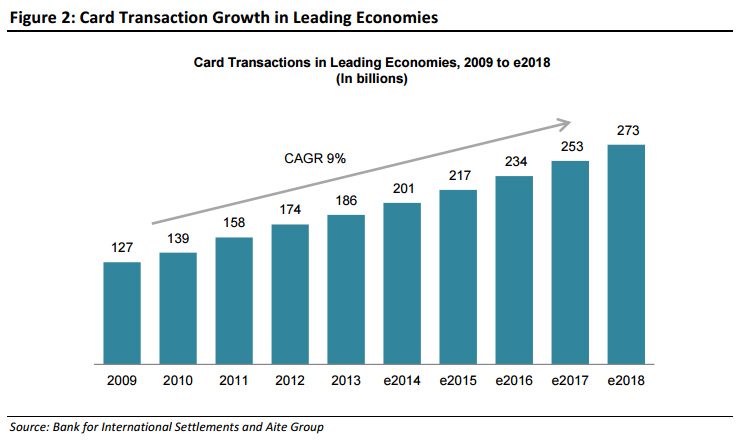 Card Transaction Growth in Leading Economies