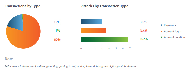E-Commerce Transactions and Attacks