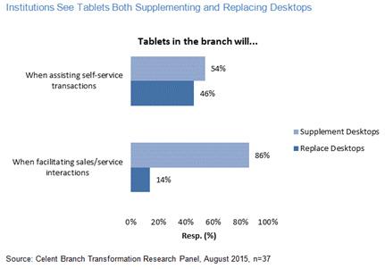 Tablets replacing desktops