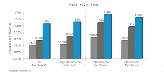 2015 LexisNexis True Cost of Fraud Study