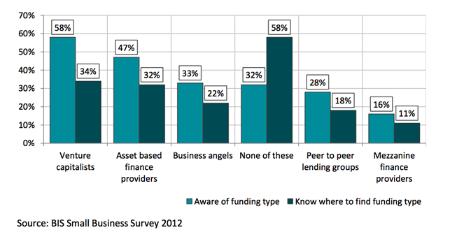 A graph showing Awareness of alternative funding types