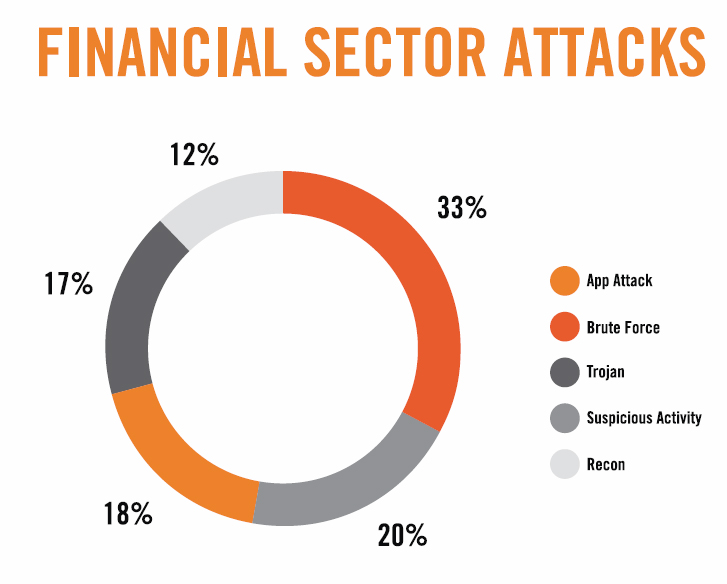 Cyber attacks A Cloud Security Report