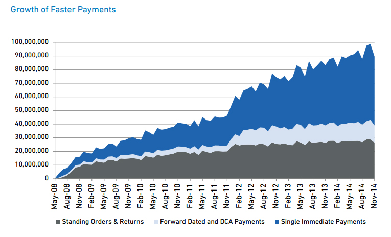Chart showing Growth of Faster Payments