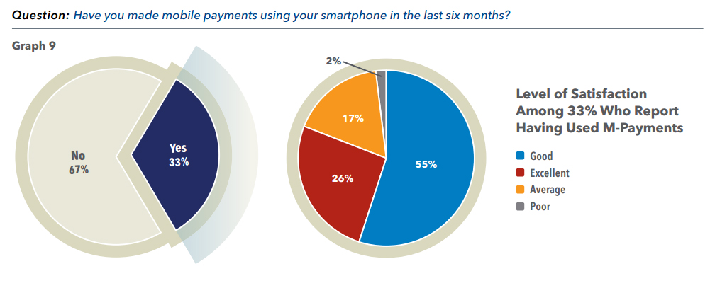 Have you made mobile payments using your smartphone in the last six months