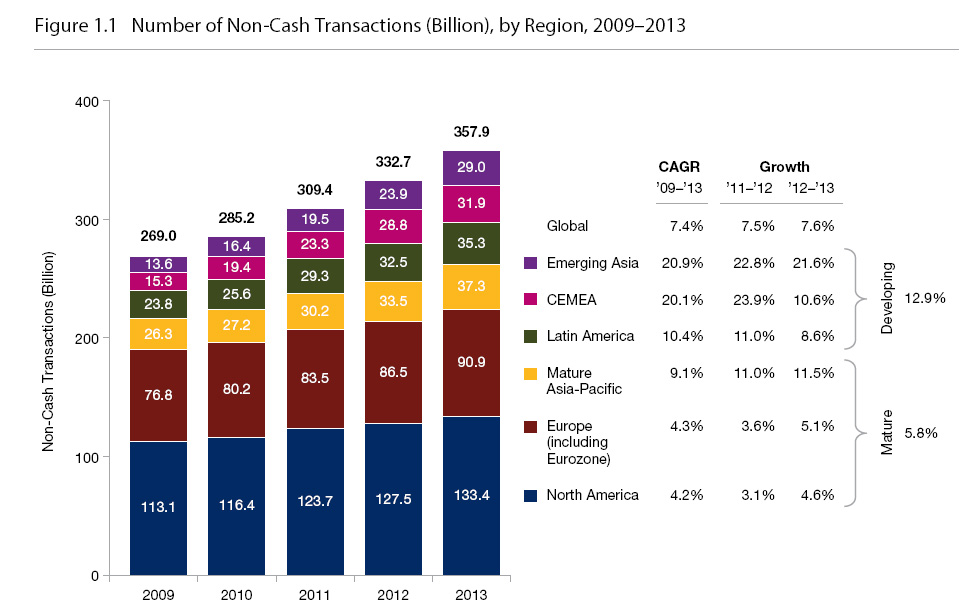 Number of non cash transaction by region