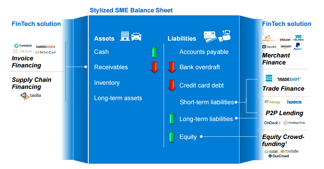 A graphic illustration of Stylized SME Balance Sheet and the Impact of FinTech Solutions