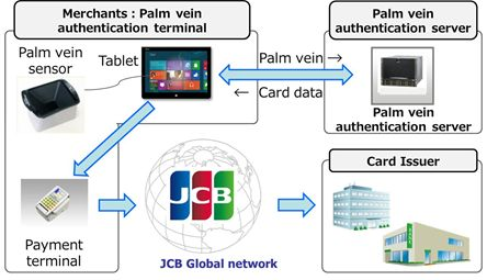 JCB starts trials of payment by palm
