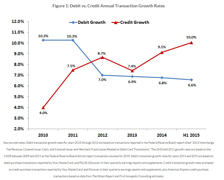 Debit - Credit Annual Transaction Growth Rates