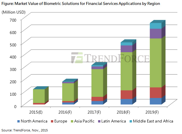 A chart showing Market value of Biometrics in financial services
