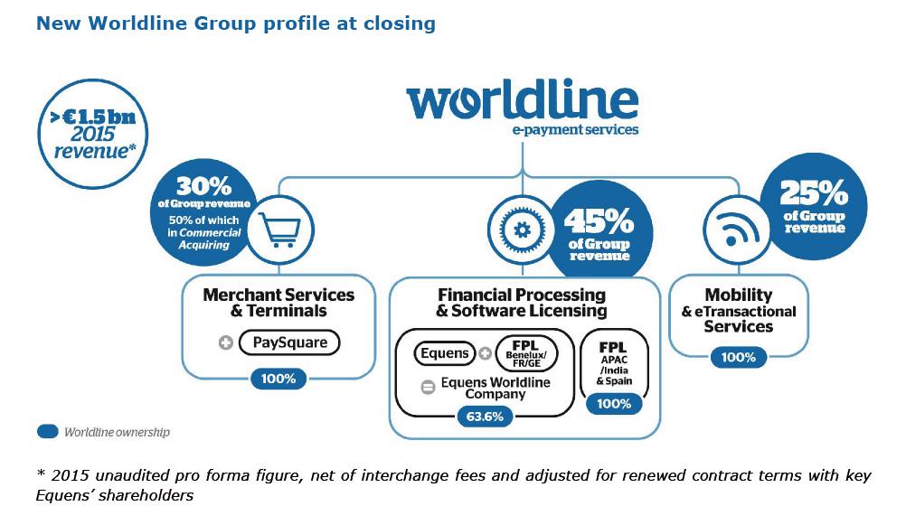 New Worldline group structure