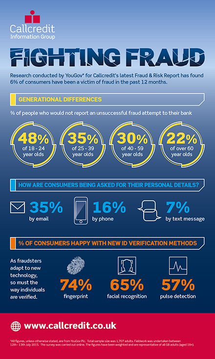 Fraud and Risk report 2015 infographic