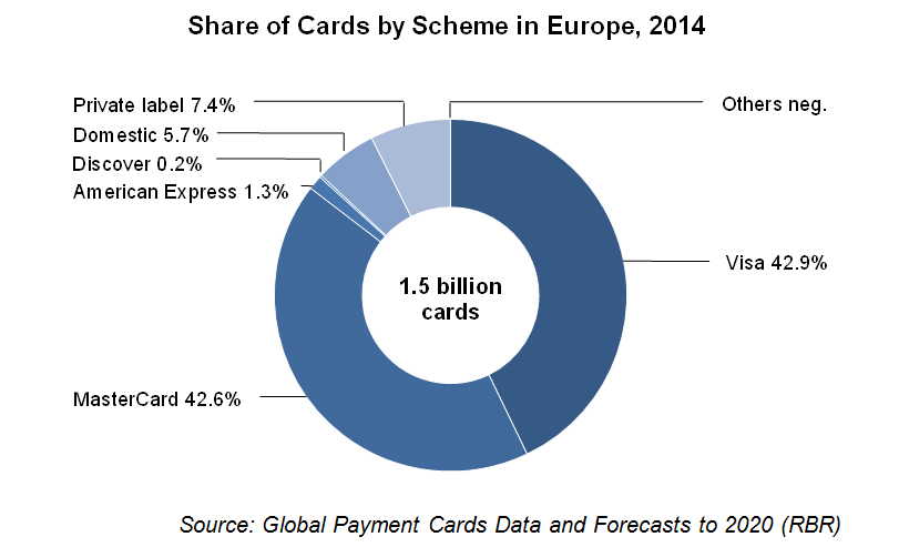 MasterCard and Visa continue to grow share of the European cards