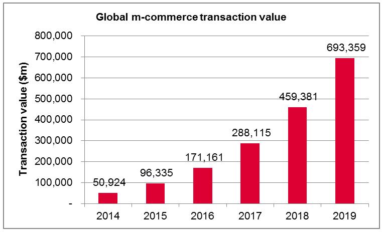 Global m-commerce adoption