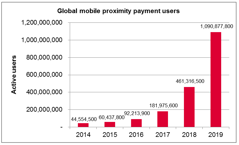 Global mobile proximity payment users to surpass 1 billion by 2019