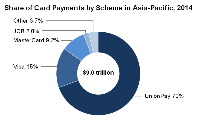Share of Card Payments by Scheme in Asia-Pacific 2014