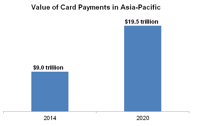 Value of Card Payments in Asia-Pacific