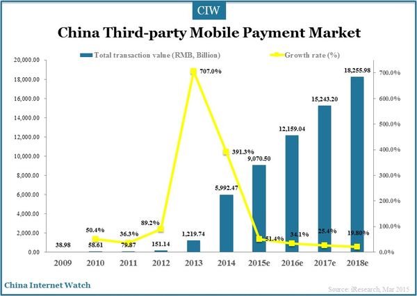 Alipay and Tenpay accounted for 93.4% market share in China mobile payment market in 2014