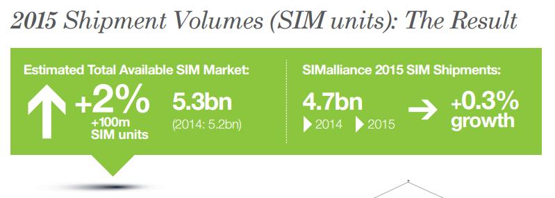 2015 Shipment Volumes (SIM units)