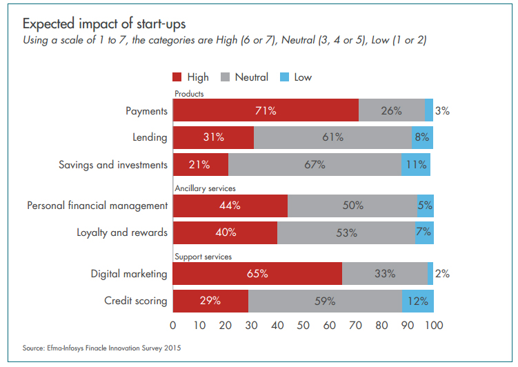 Expected impact of start-ups