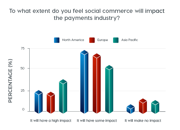 To what extent do you feel social commerce will impact the payments industry